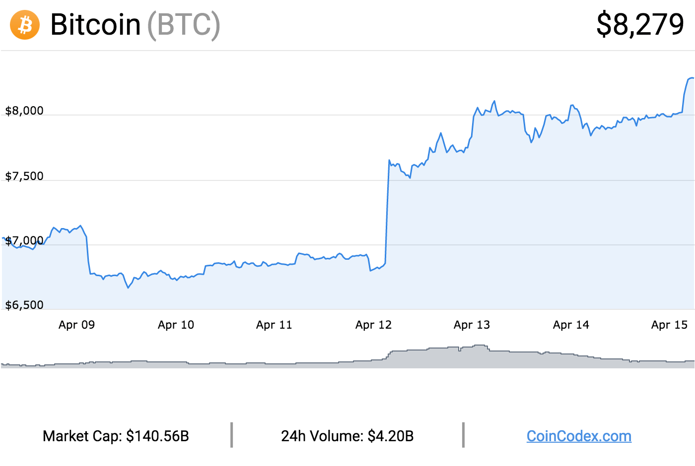 coincodex Bitcoin graph