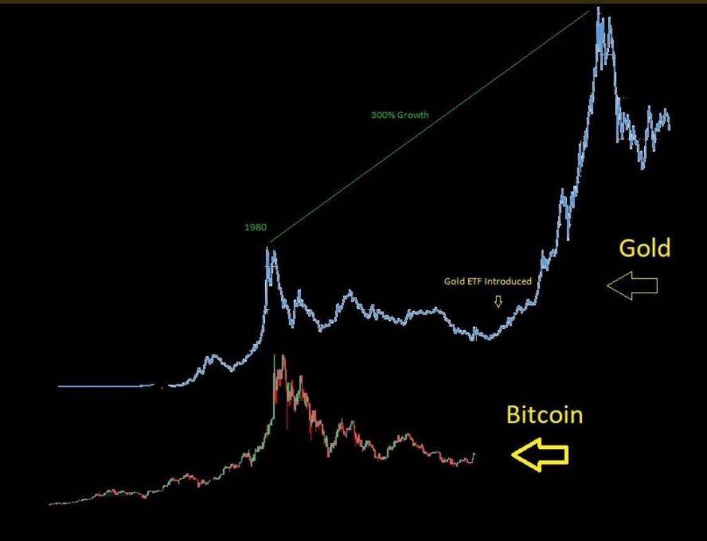 Bitcoin ETF vs gold ETF
