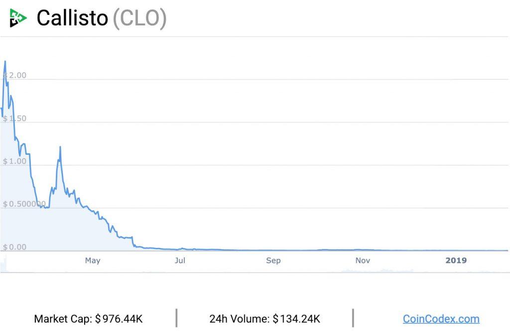 Callisto-graph