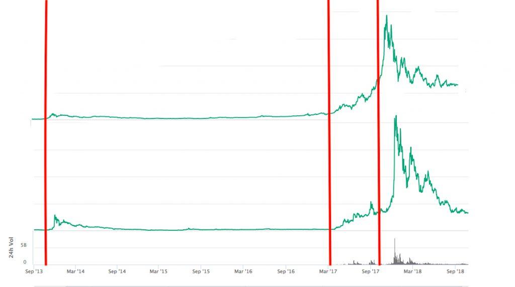 litecoin price prediction 2