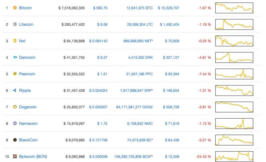 Top Crypto 2014